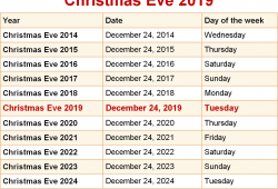 When Is Christmas In 2021