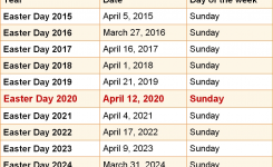 When Is Easter Day 2020 & 2021? Dates Of Easter Day