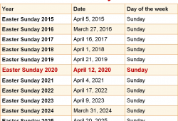 When Is Easter In 2021