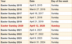 When Is Easter Sunday 2020 & 2021? Dates Of Easter Sunday