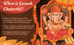 When Is Ganesh Chaturthi In 2019, 2020 And 2021?
