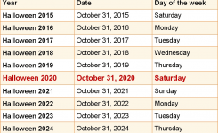 When Is Halloween 2020 & 2021? Dates Of Halloween