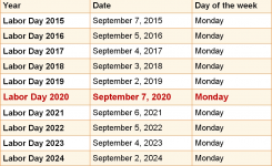 When Is Labor Day 2020 & 2021? Dates Of Labor Day