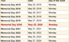 When Is Memorial Day 2020 & 2021? Dates Of Memorial Day