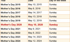 When Is Mother's Day 2020?