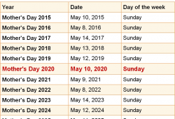 When Is Mothers Day In 2021 2