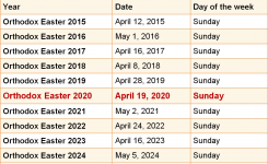 When Is Orthodox Easter 2020 & 2021? Dates Of Orthodox