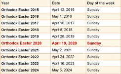 When Is Orthodox Easter 2020 & 2021? Dates Of Orthodox Easter