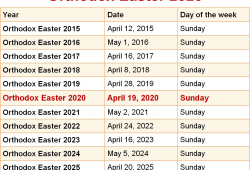 Orthodox Easter Sunday 2021