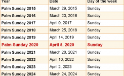 When Is Palm Sunday 2020 & 2021? Dates Of Palm Sunday
