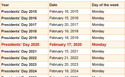 When Is Presidents' Day 2020 & 2021? Dates Of Presidents' Day