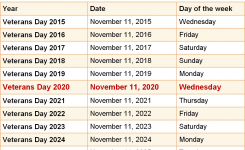When Is Veterans Day 2020 & 2021? Dates Of Veterans Day