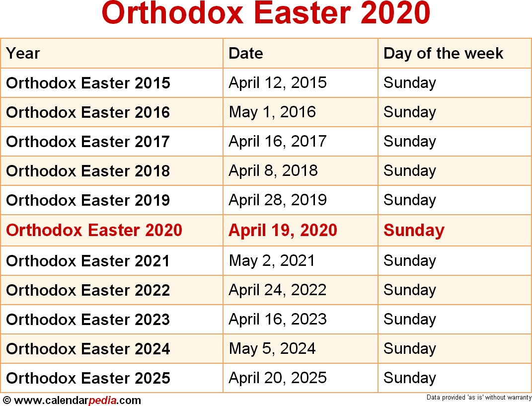 Orthodox Easter Sunday 2020