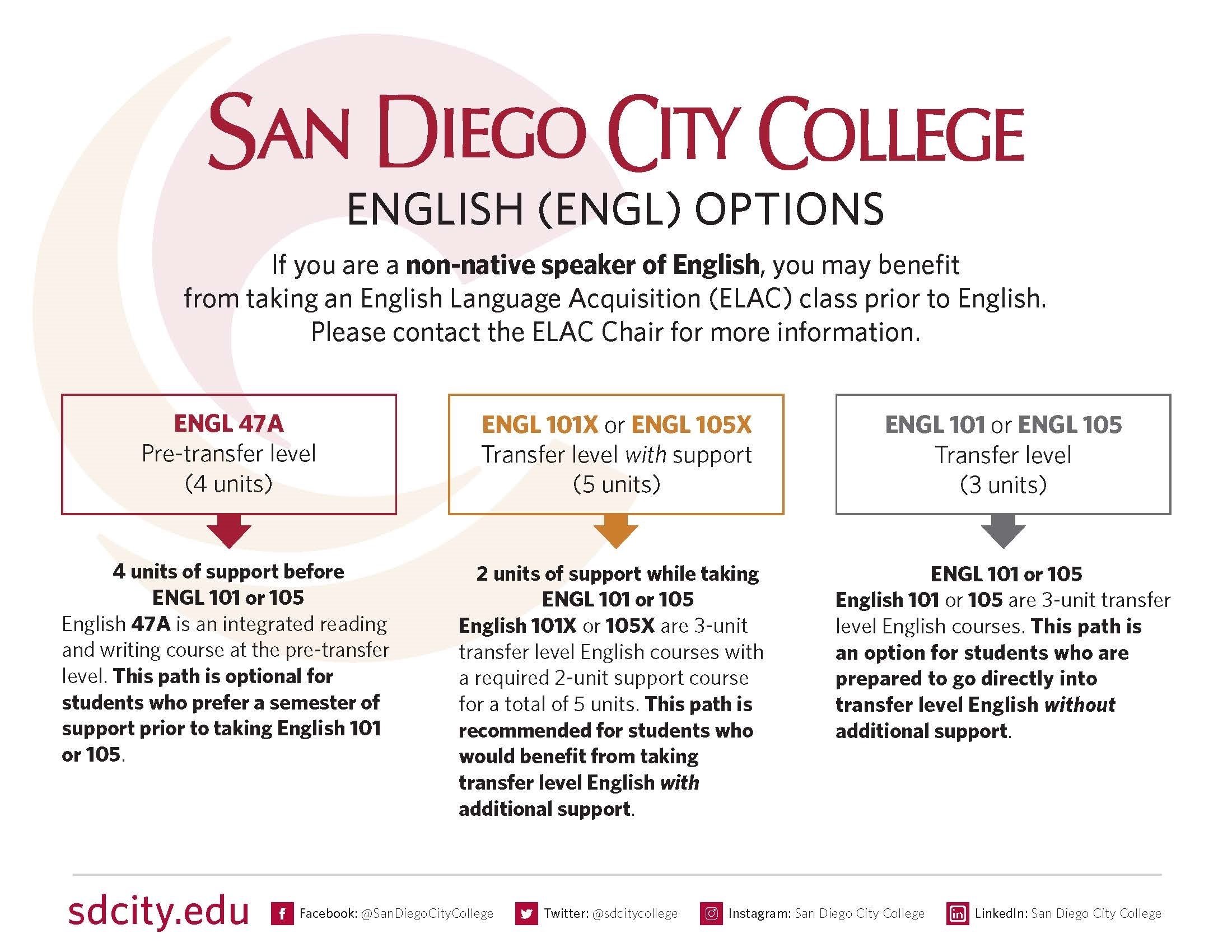 San Diego City College Calendar